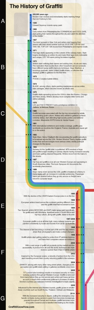 history-of-graffiti-infographic